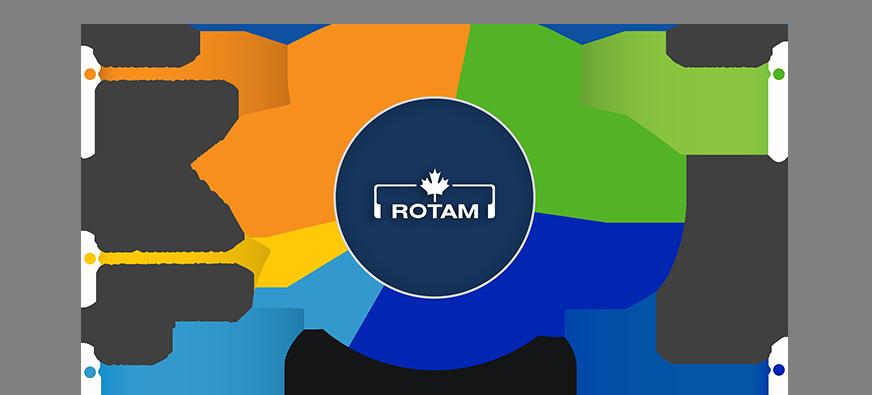 ROT_Infographics_ProductPortfolio